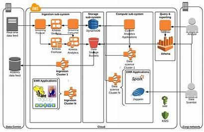 Architecture Aws Data Diagram Analytics Transparent Background