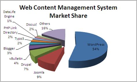 web cms market share best cms wordpress wordpress web