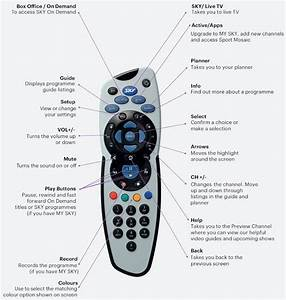 A Handy Guide To Your Sky Remote