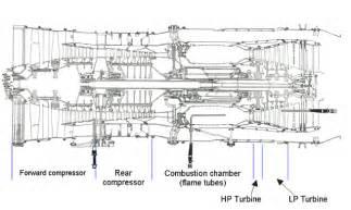 similiar jt8d engine diagram keywords turbine engine oil lubrication systems furthermore aircraft jet engine