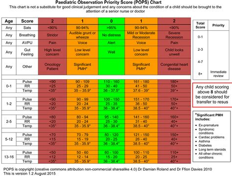paediatric observation priority score  system  aid