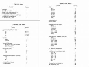 The Timi  Pursuit  And Grace Risk Scores Abbreviations
