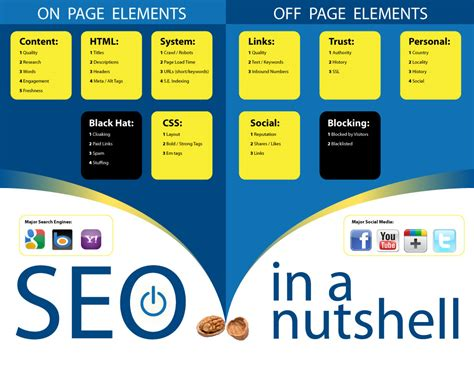 Seo Guide by The Ultimate Guide To Page Seo