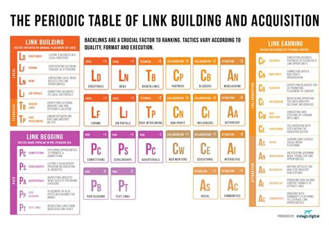 Seo Periodic Table Of Link Building And Acquisition
