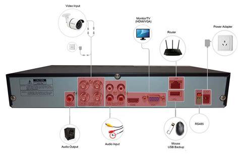 Wiring Diagram For Cctv Len by Kamerov 253 Syst 233 M Mikro Ahd 4x Kamera 1080p S 15m Ir A Dvr