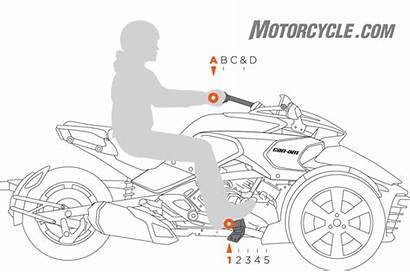 Spyder Am F3 Motorcycle Ride System Revealed