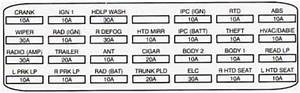 Cadillac Deville  1994  - Fuse Box Diagram