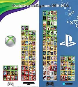 Exclusivos PS3 X Xbox 360 No Fim Da Gerao