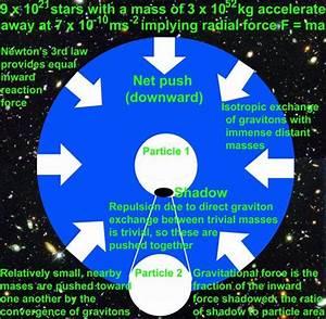 Relationship Between Relativity  Classical Fields And Quantum Gravity  U2013 Quantum Field Theory