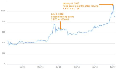 Halving events will continue taking place until the reward for miners reaches 0 btc. Here's What Happened Before & After The First 2 Bitcoin Halving Events - The Chain Bulletin
