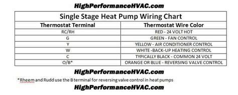 Wire Hvac Wiring Color by Programmable Thermostat Wiring Diagrams Hvac