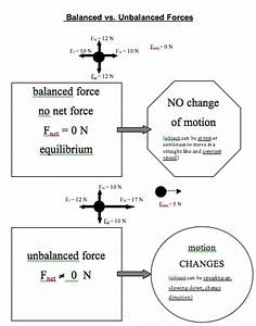Newton North Intro Physics 670    Intro Forces And Free