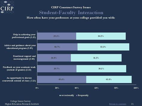 college senior survey heri