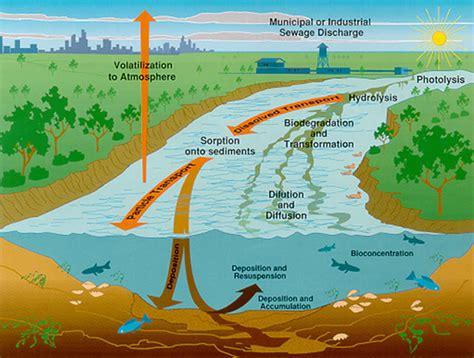 national reconnaissance  emerging contaminants