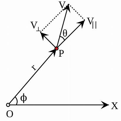 Angular Velocity Winkelgeschwindigkeit Wikipedia Velocidad Perpendicular Austria