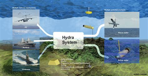 DARPA's Hydra System: The Many-Headed Sea Monster Goes ...