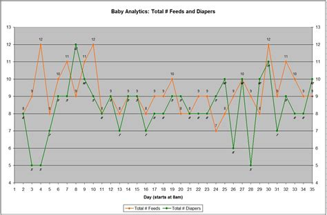 Baby Analytics How Much Does A Newborn Eat Pee Poop