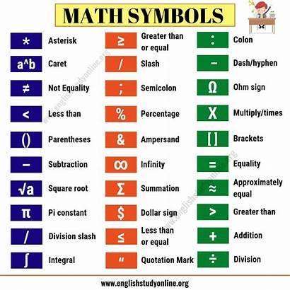Math Symbols Mathematical English Basic Important