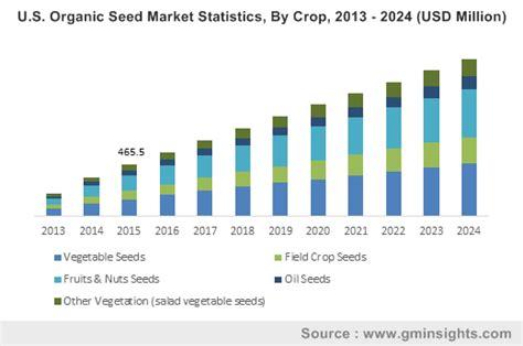 Organic Seed Market Statistics 2024 | Global Industry Report