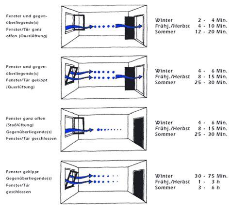 Besseres Raumklima Durch Integrierte Fensterlueftung by Richtig L 252 Ften Baubiologie M 252 Nchen