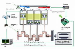 Schematic Diagram Of An Engine Experimental Platform  Ecu