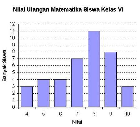 mengumpulkan  menyajikan data statistika sdmi