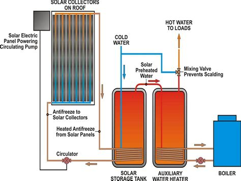 domestic solar hot water diagram offthegrid solar