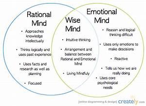 Mindfulness And Dbt