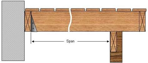 Floor Joist Spacing Requirements by Deck Boards Deck Boards Span