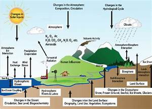 Climate Chane Digram    Source Is  Prevent Air Pollution