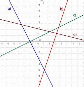 Lineare Funktionen Schnittpunkt Y Achse Berechnen : aufgabenfuchs funktionen ~ Themetempest.com Abrechnung