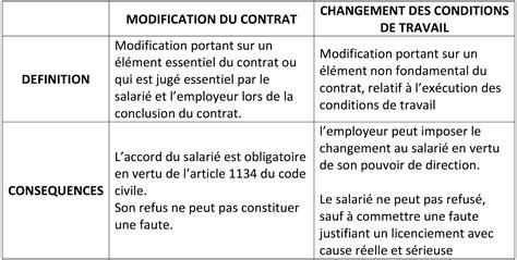 Modification Du Contrat De Travail En by Th1 Chapitre 5 Les Modifications De La Relation De