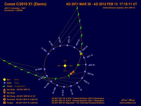 The GREAT iDEas: Planetary Alignments with Comet Elenin ...