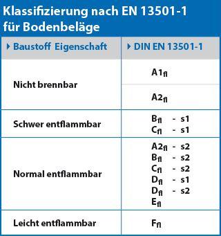 Pvc Boden Cfl S1 by Bodenbelag B1 Nach Din 4102 Oder Nach En 13501 1 Cfl S1