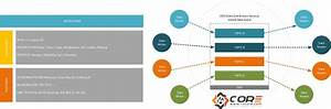 The Iot Protocols The Base Of Internet Of Things Ecosystem