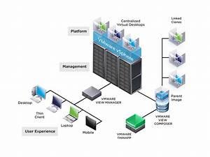 Benefits Of Desktop Virtualization For Businesses   Part 2