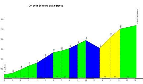 profile of the Col de la Schlucht