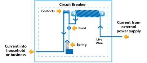 household circuits ausgrid