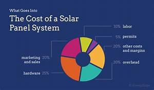 Why Are Solar Panels So Expensive In 2017