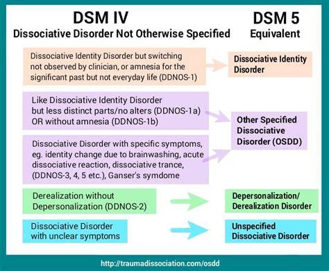 dissociative disorder  dissociative