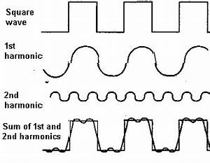 sensing sound wave with microcontroller circuit diagram world With sine wave diagram