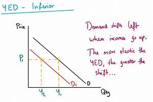 Income Elasticity Of Demand  U2014 Mr Banks Tuition