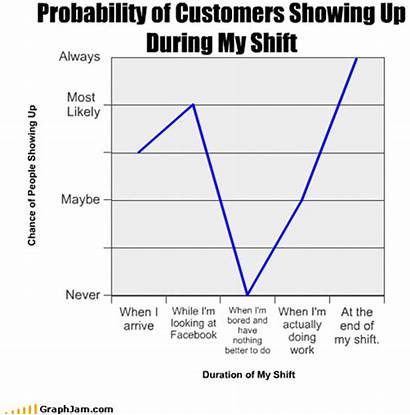 Charts Graphs Funny Jobs Misleading Job Related