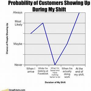 Charts And Graphs Fall 2014 Classes Kathy Harrigan
