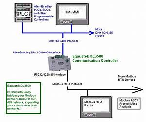 Modbus  Dh485  Modbus And Dh485 Communication