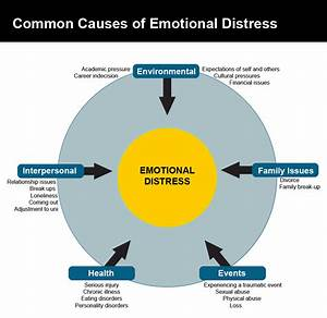 Common Causes Of Distress