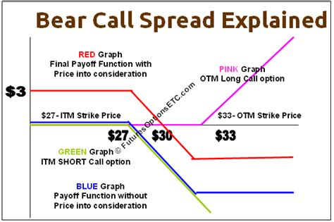 trade bear call spread option strategy explained options