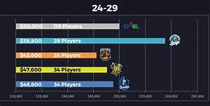 Cpbl Players Union Release 2017 Average Salary Figures