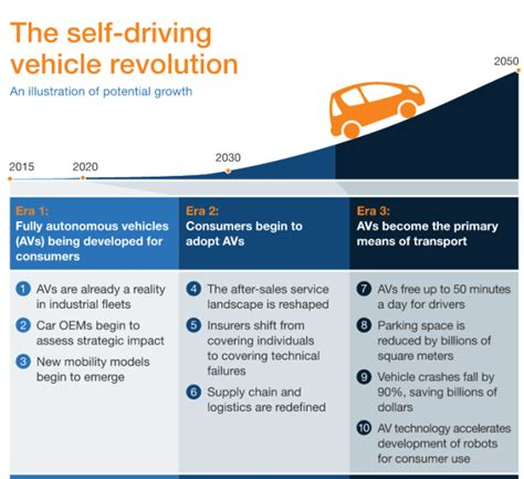 Self-driving cars could reduce accidents by 90 percent