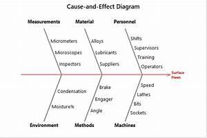 Fishbone Diagram  Cause And Effect Diagram